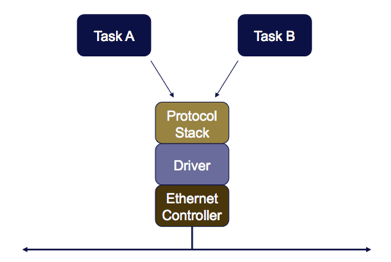 Shared TCP/IP Stack