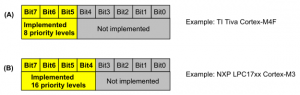 Interrupt priory registers with 3 bits of priority (A), and 4 bits of priority (B)